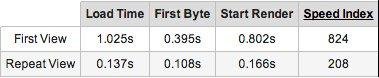webpagespeedtest-bytebank15-4-2013