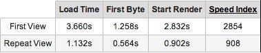 webpagespeedtest-bytebank8-